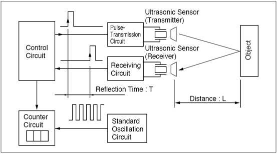 Circuit For Ultrasonic Distance Measurement