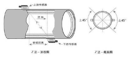 Pipeline Ultrasonic flowmeters