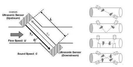 plug-in Ultrasonic flowmeters